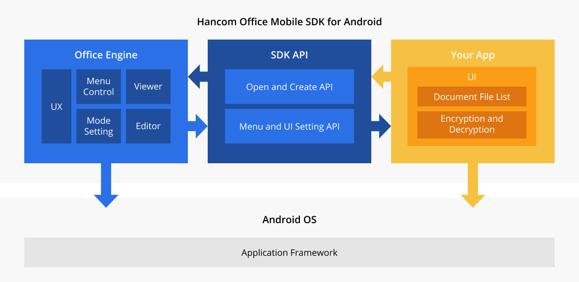 Hancom Office Mobile SDK for Android